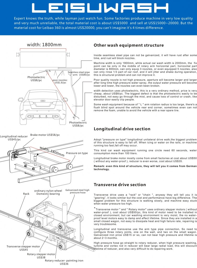 difference between Leisuwash and other car wash equipment 2