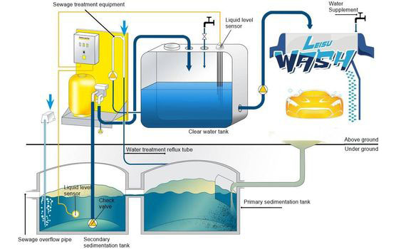 Car Wash Water Treatment Systems